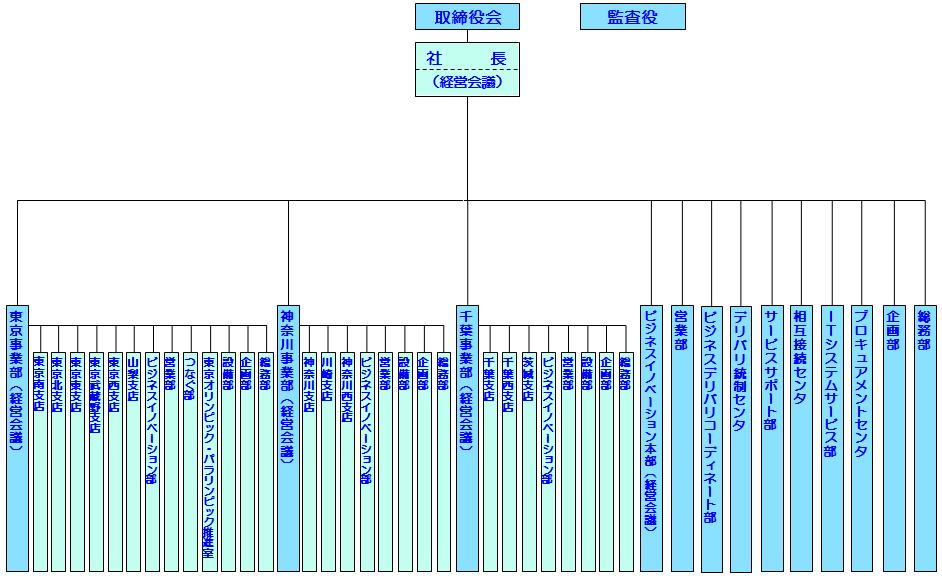 NTT東日本-南関東